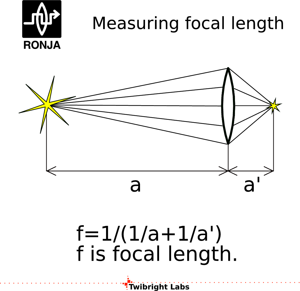 How Do I Measure Focal Length Of A Lens