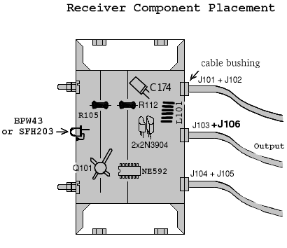 Placement of selected components inside the receiver